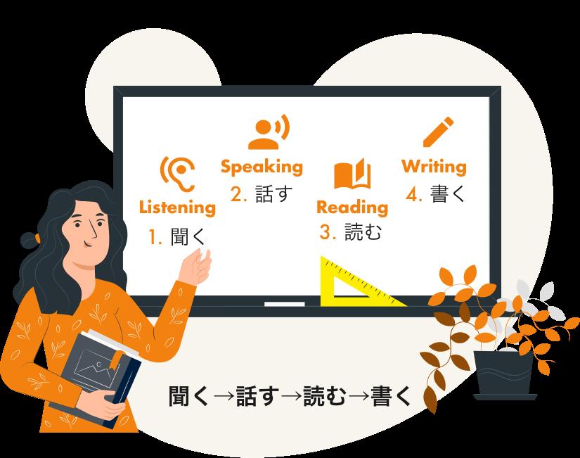 聞く→話す→読む→書く